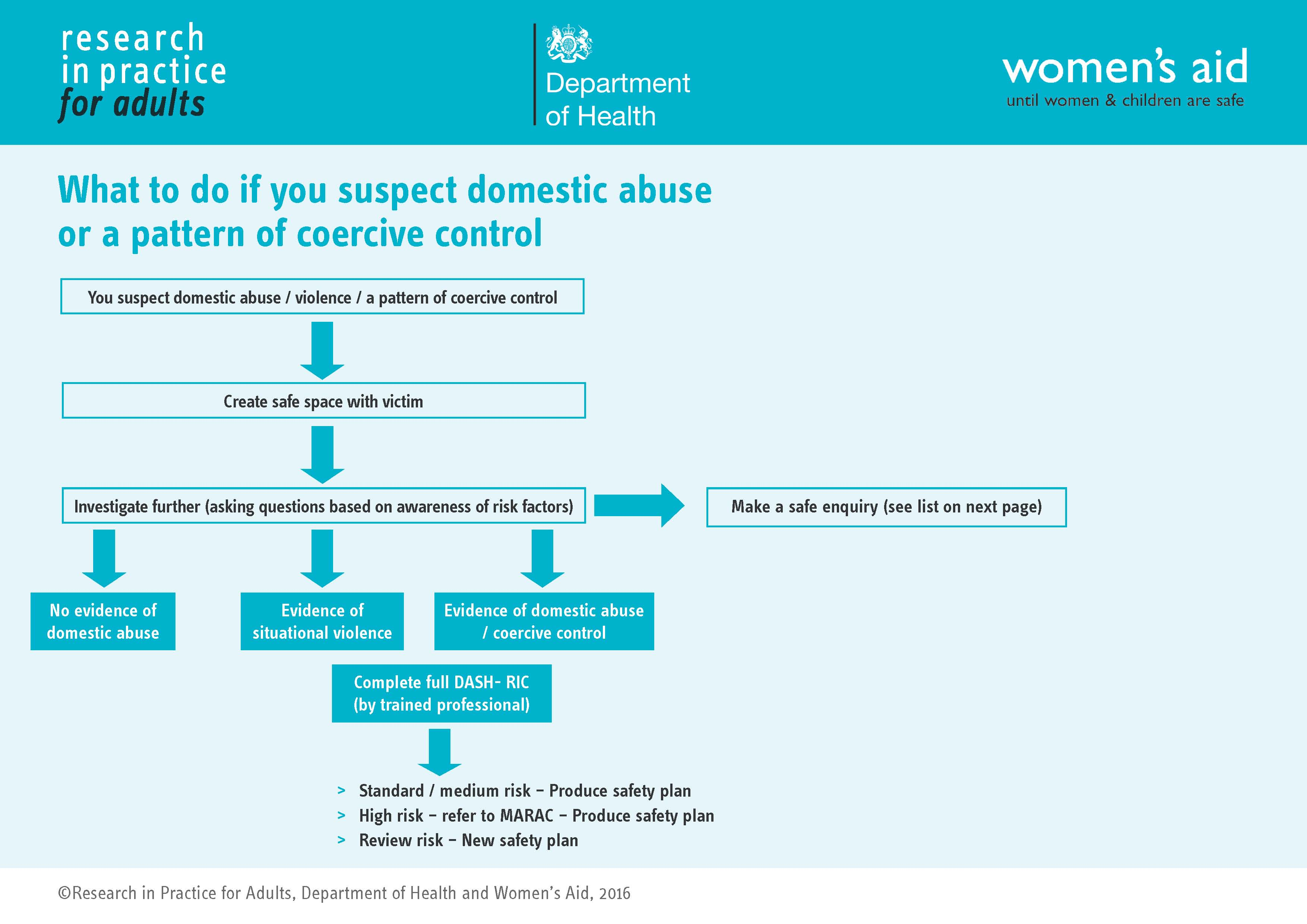 What to do if you suspect domestic abuse or a pattern of coercive control