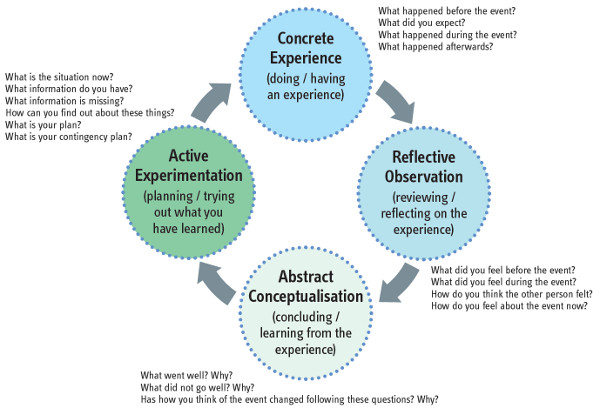 Critical Reflection - diagram