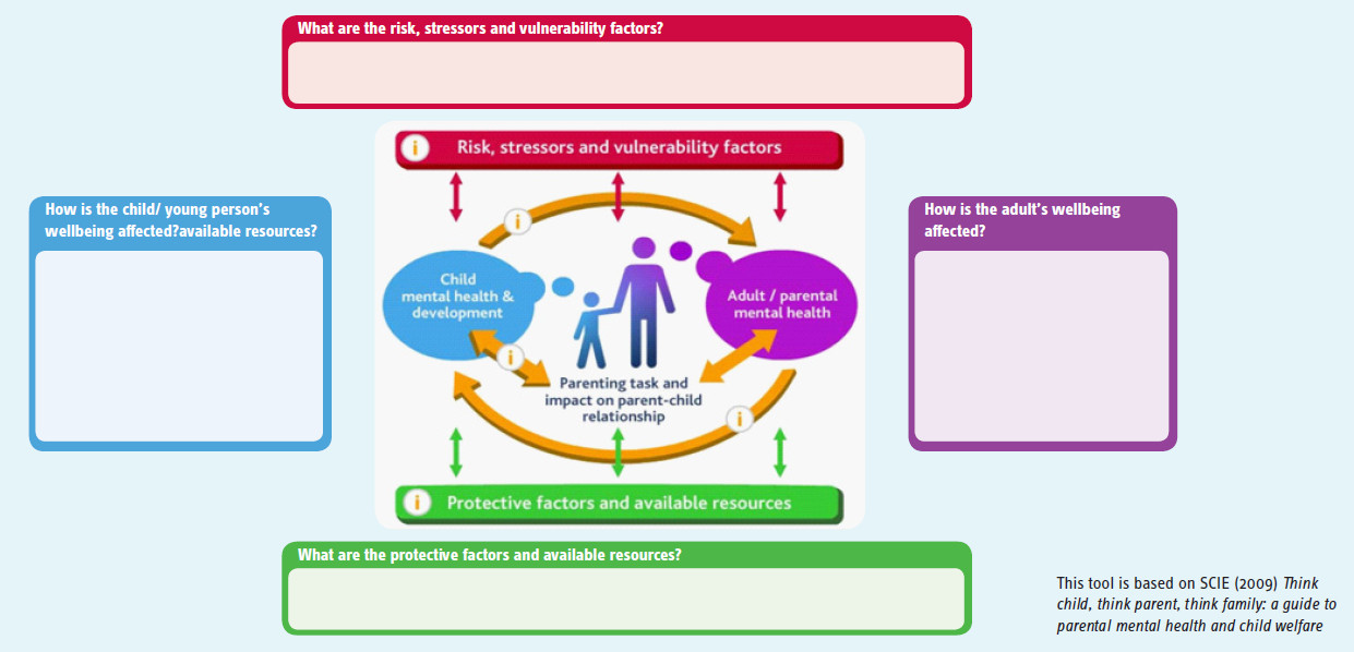 Image: Family model for assessment - click to view full size