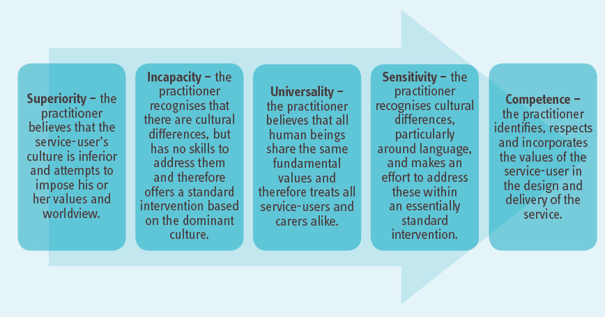 Image: Moving towards cultural competence